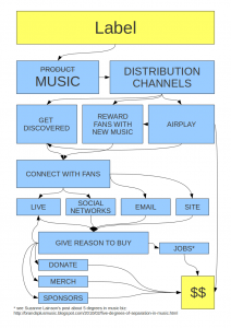 Music business model